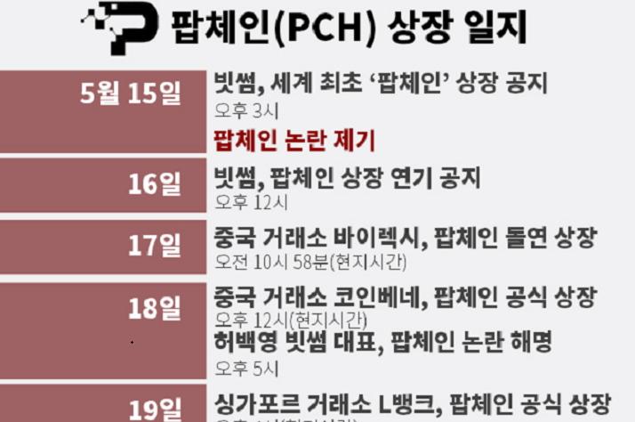 팝체인, 해외거래소 잇딴 상장 vs. 빗썸의 선택은?
