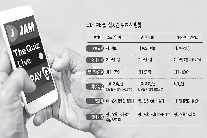 """킬러콘텐츠 된 실시간 퀴즈쇼…참가자도 기업도 """"돈되네"""""""