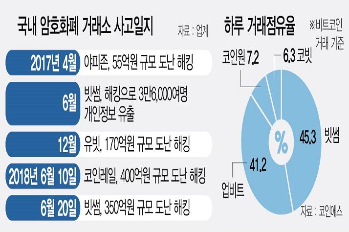 """[빗썸도 350억 해킹 피해]작년 수천억 수익에도 보안투자 소홀...""""예고된 참사"""""""