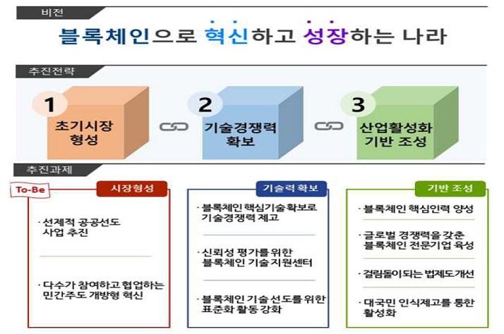 """정부 """"블록체인 표준화 추진""""… 발전전략 제시"""
