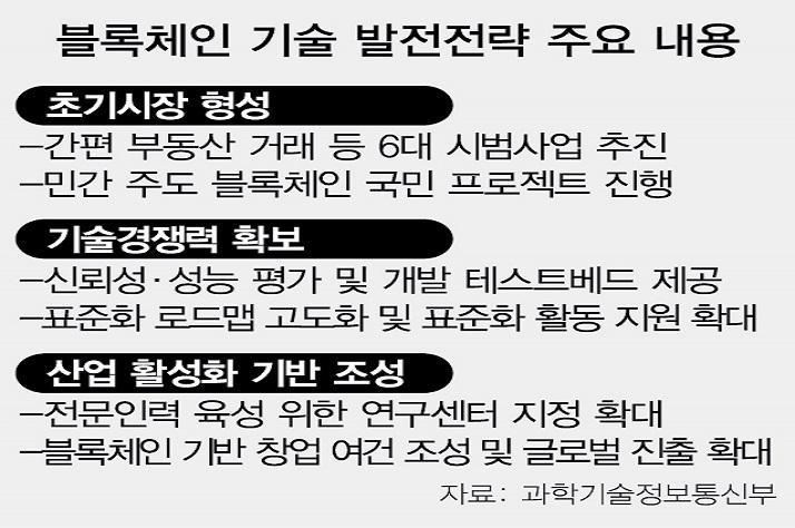 """""""블록체인으로 부동산 거래 원스톱 서비스"""""""