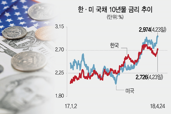 美 국채금리 상승 속도 가팔라..글로벌 '머니무브'본격화하나