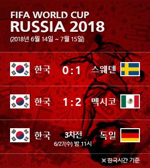 27일 독일전, 한국 16강행 가능성은?