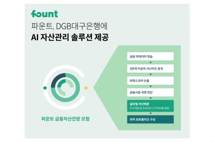 파운트, DGB대구은행에 인공지능 자산관리 솔루션 제공한다