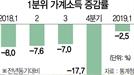 [뒷북경제] '소주성 2년'에도...더 팍팍해진 살림살이