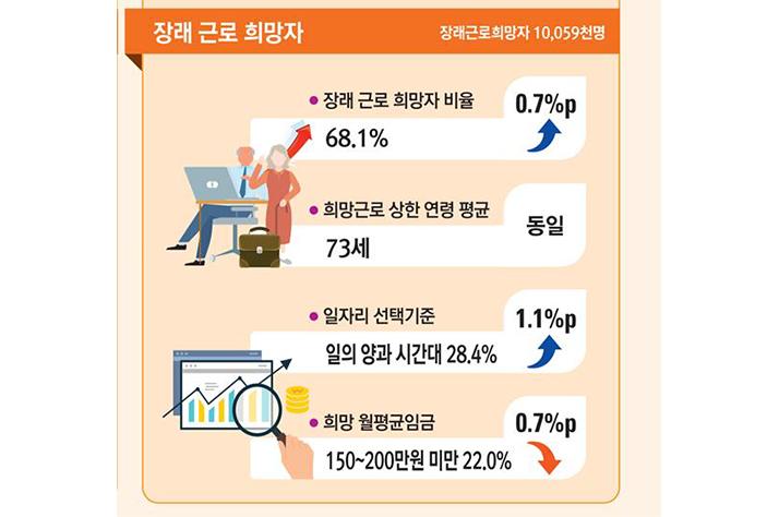 """고령층 """"73세까지 일하고 싶다""""…월 평균 희망 임금 150~200만원"""